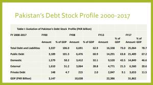 Debt Stock Profile