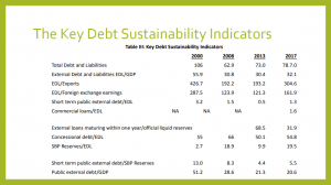 Key Debt Servicing Indicators