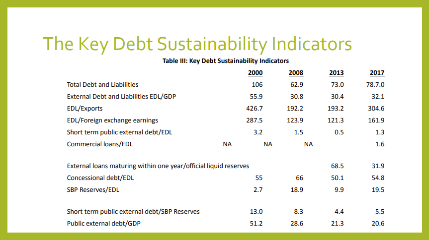 Key Debt Servicing Indicators