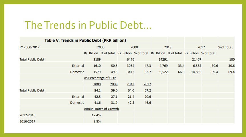 Trends in Public Debt