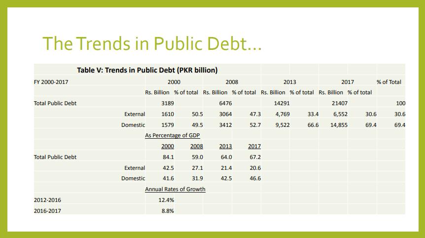 Trends in Public Debt